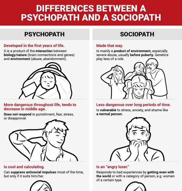 Vs symptoms sociopath psychopath Psychopath vs.