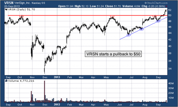 1-year chart of VRSN (VeriSign, Inc.)