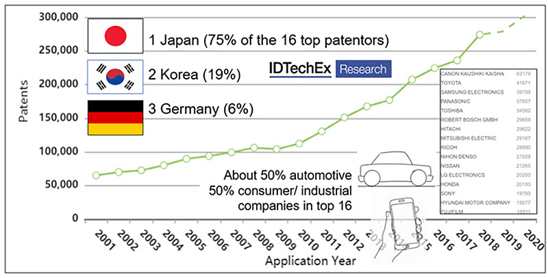 Leaders for patents in the sensors technology field