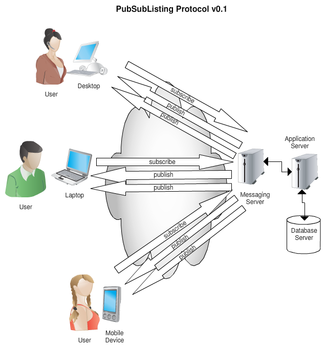 PubSubListing Protocol v0.1
