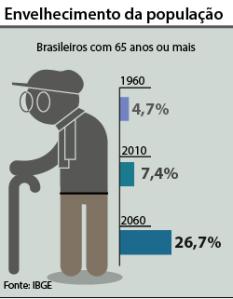 grafico_idoso