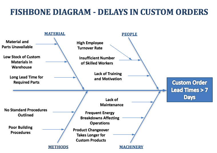 Fishbone Diagram Example Delays in Custom Orders