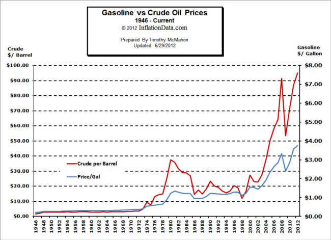 Crude Oil vs Gasoline Chart