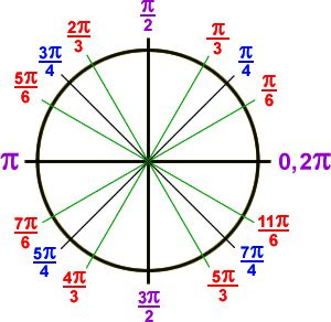 1000+ images about Calculus/Trig on Pinterest | The long, Is 1 and ...
