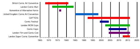 History Of Comic Books Timeline