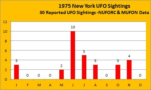 1975-NewYork-sightings[8]