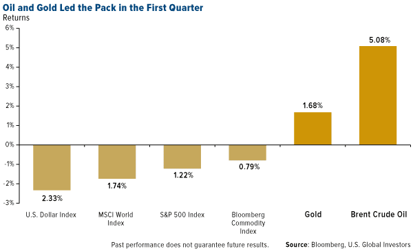 Oil and gold Led the pack in the first quarter