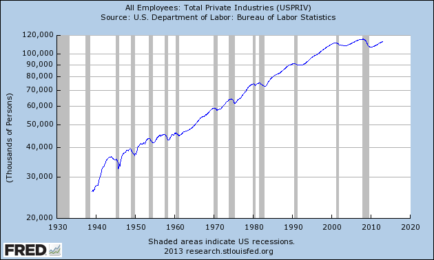 logarithmic graph of private employment