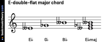 basicmusictheory.com: E-double-flat major triad chord