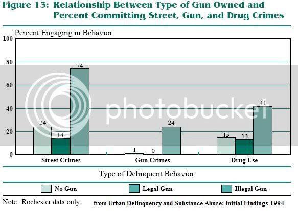 Figure 13, Urban Delinquency