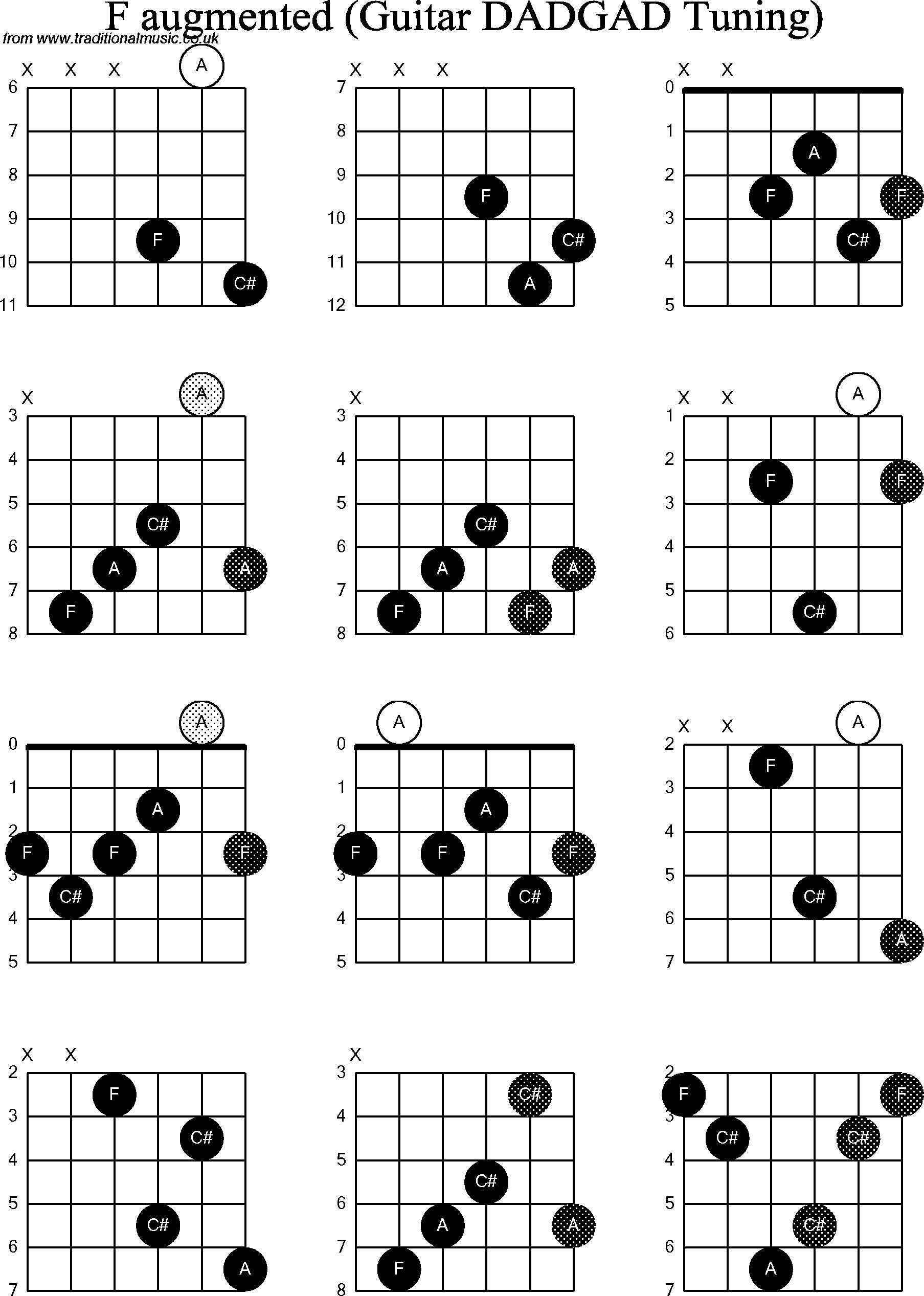 Chord diagrams D Modal Guitar( DADGAD): F Augmented