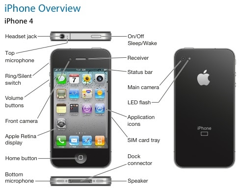 where do I put an SD card in my iPhone 4S? - iPhone, iPad, iPod Forums at iMore.com
