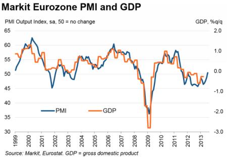 EurozonePMIJuly_0