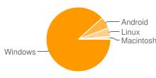 Imagem que mostra as plataformas mais populares