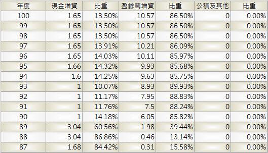 4103_百略_股本形成_1003Q