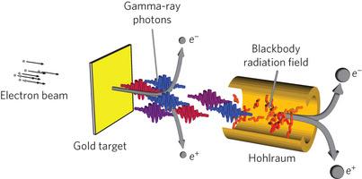 Schema del photon–photon collider. Crediti: Oliver Pike, Imperial College London
