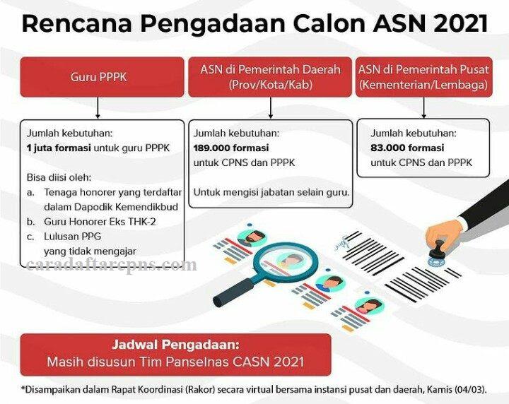 Rincian Formasi CPNS 2021 | Jadwal & Syarat Pendaftaran