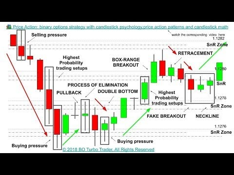 Price of a binary option