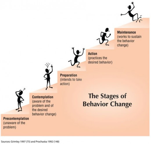 Quotes About Behavioral Change 50 Quotes