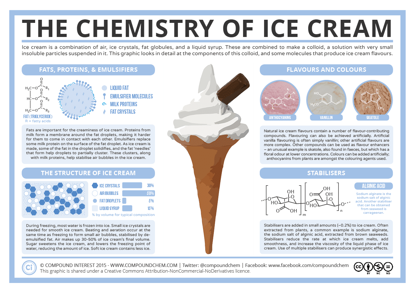 From http://www.compoundchem.com/2015/07/14/ice-cream/