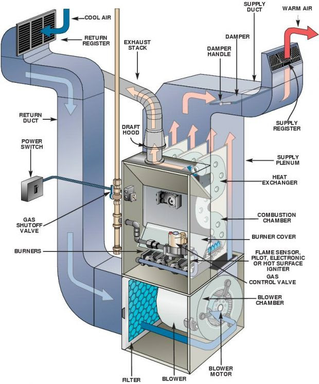 Improving Your Home Environment By Keeping Your Furnace Operating Efficiently