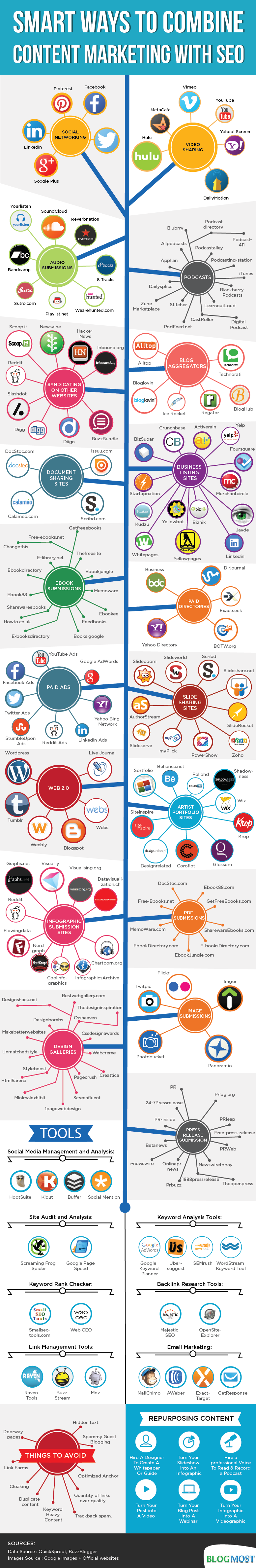 Little known ways to build high quality backlinks in 2014 - #infographic