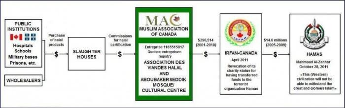 canada-halal-terror-nexus-e1371233556167