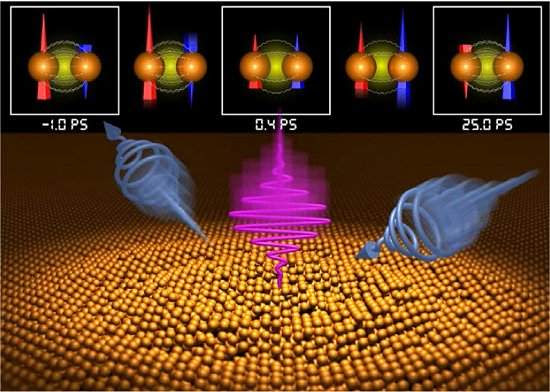 Armazenamento magnético de dados à velocidade da luz