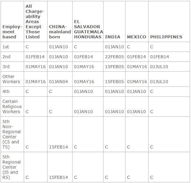 September 13 Visa Bulletin Released  The National Law Review