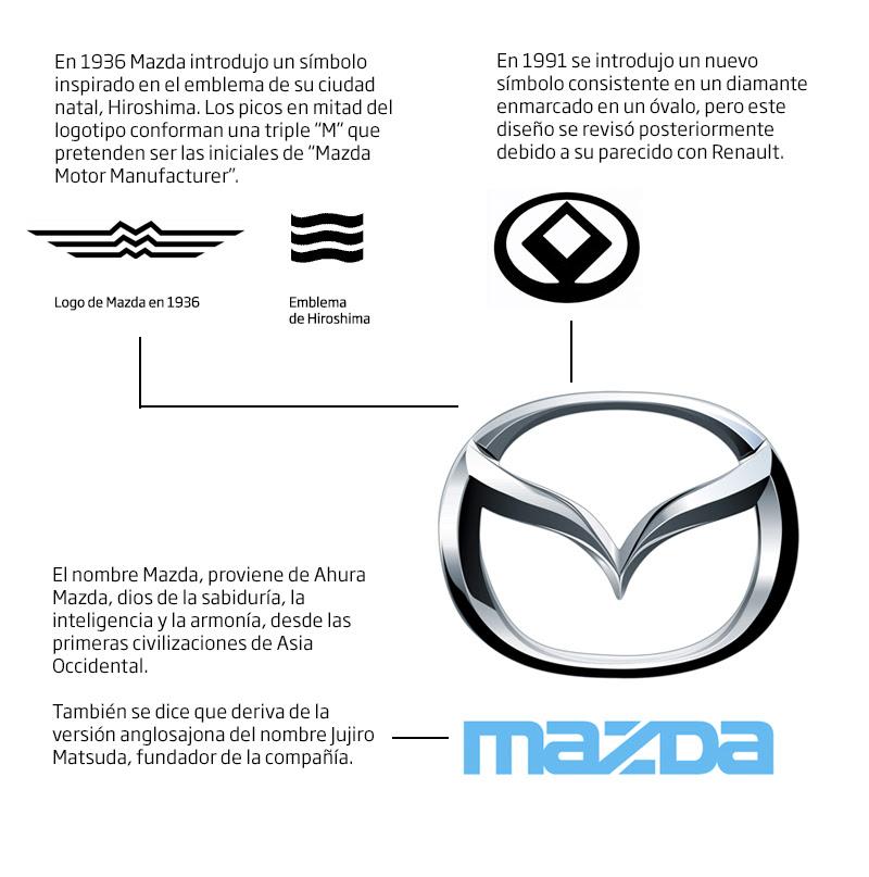 mazda_logo_historia.jpg