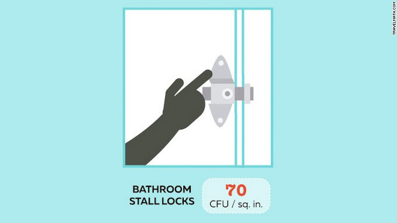 In an effort to determine which airport and airplane surfaces have the most bacteria, website Travelmath.com sent a microbiologist to take 26 samples from five U.S. airports and four flights. The biggest surprise of all? There are far dirtier places than washrooms. Tested airport stall locks were found on average to have 70 colony-forming units (CFUs) per square inch -- 30 times fewer than the dirtiest spot on the list.