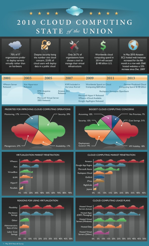 Cloud-Computing-Infographic-2010