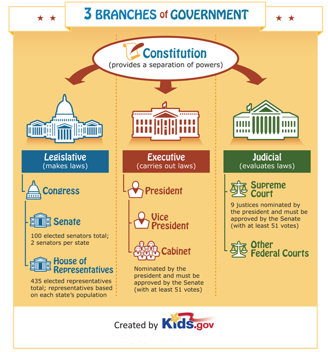 Learn about the three branches of government., Review the...