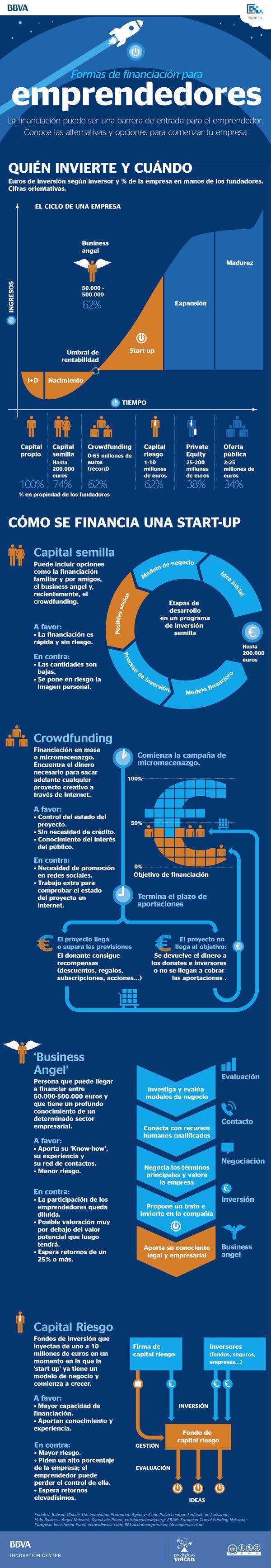 Fuentes de financiación para emprendedores