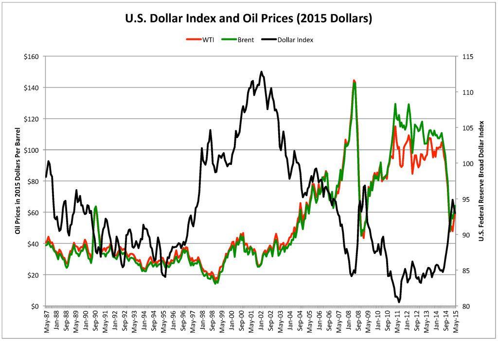 CPI Adjusted Oil Prices & Federal Reserve Broad Dollar Index 25 June 2015