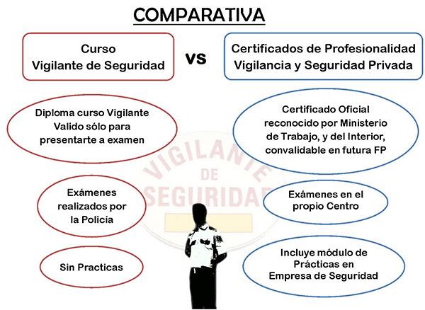 comparativa-certificado-profesionalidad