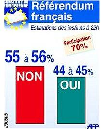 Referendo Francês