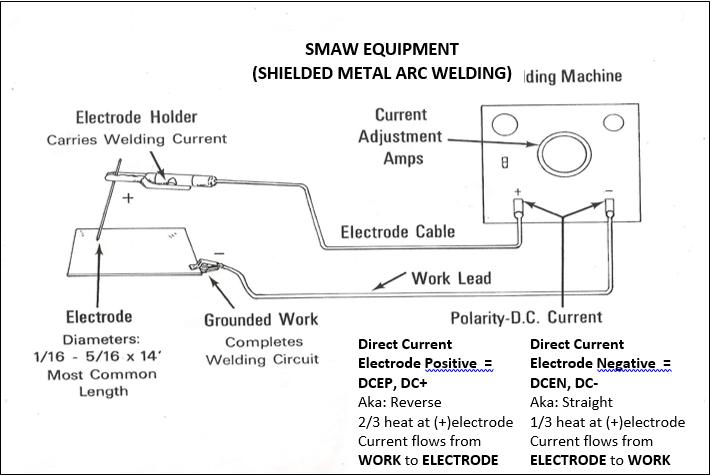 Smaw Welding Class