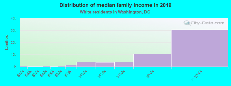 Washington District Of Columbia Dc Income Map Earnings Map And