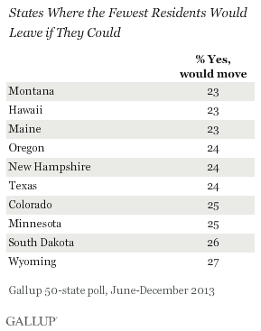 States Where the Fewest Residents Would Leave if They Could, June-December 2013