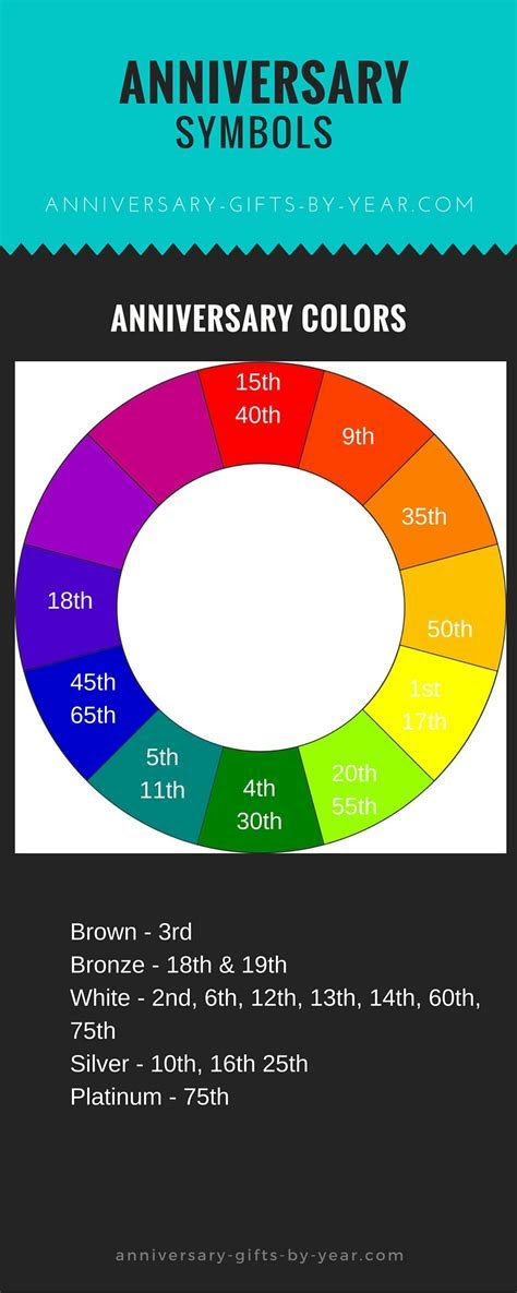 Anniversary color chart to help you plan your wedding