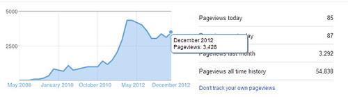 12312012_blogstats