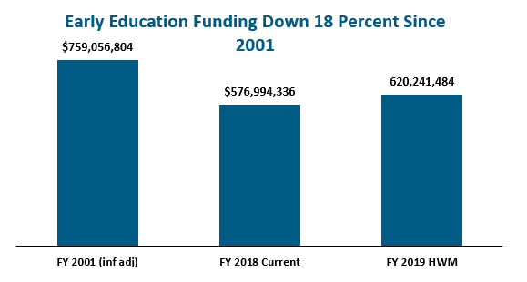 one effect of the drop in early education funding is the loss of the Kindergarten grant that Franklin used to provide aids in the K classrooms