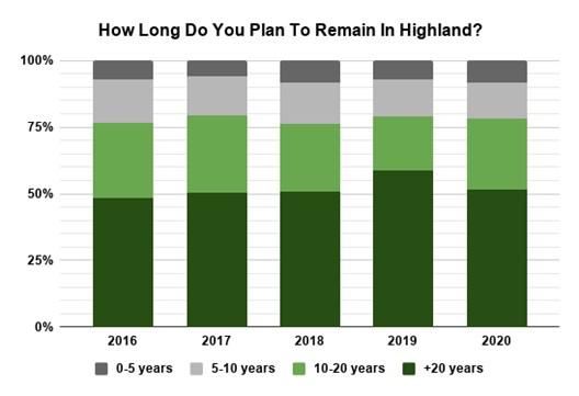 2020 Survey How Long Do You Plan To Remain In Highland