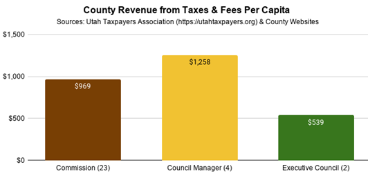County Revenue from Taxes & Fees Per Capita