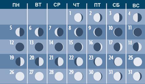 Фазы Луны в октябре 2015 года