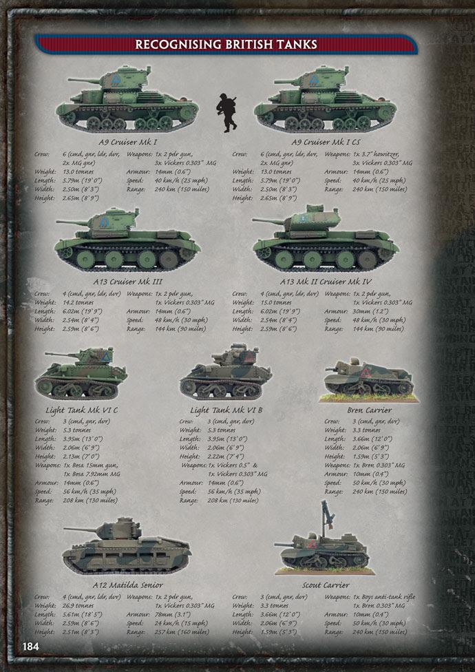 Recognising British Tanks