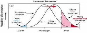 (IPCC)