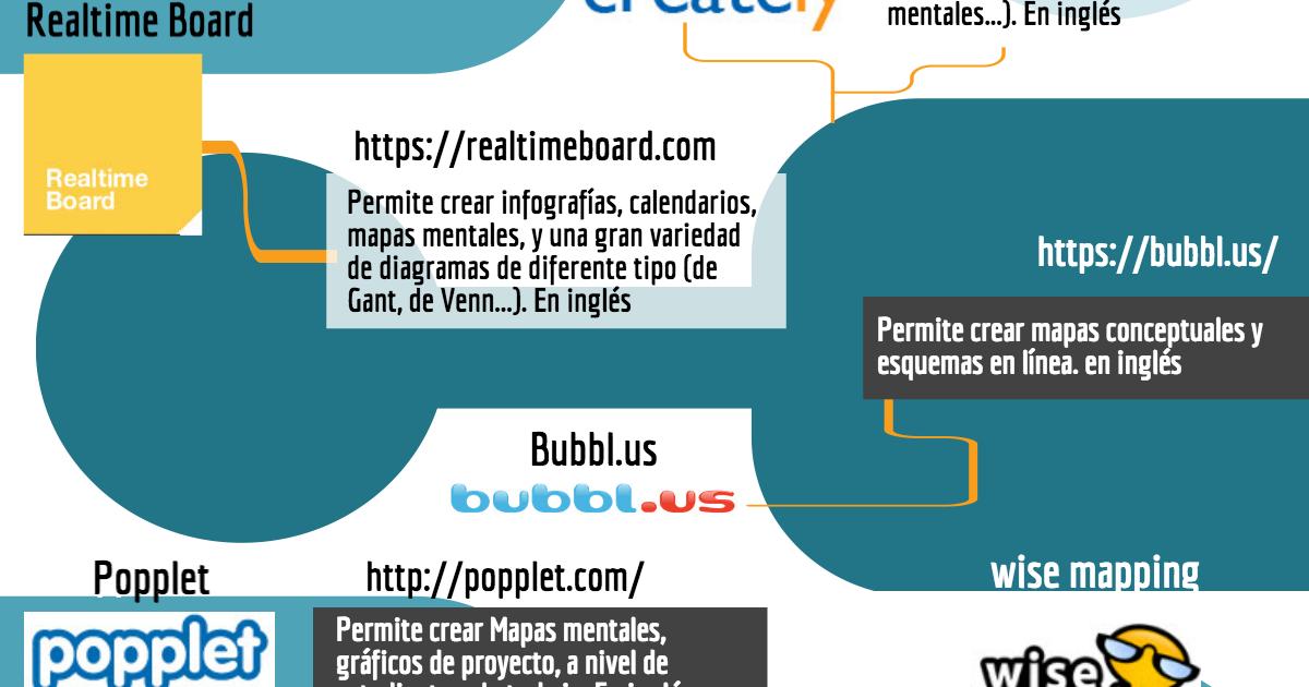 Infogrfico 10 ferramentas online para criar mapas mentais infogrfico 10 ferramentas online para criar mapas mentais ccuart Gallery