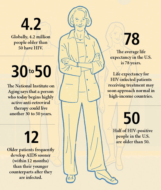 Aging With Hiv Emory Medicine Magazine Emory University